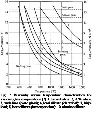 Подпись: Fig. 2 Viscosity versus temperature characteristics for various glass compositions [7]. 1, Fused silica; 2, 96% silica; 3, soda lime (plate glass); 4, lead silicate (electrical); 5, high-lead; 6, borosilicate (low expansion); 10. aluminosilicate