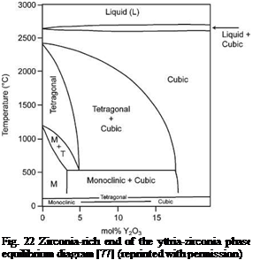 Подпись: Fig. 22 Zirconia-rich end of the yttria-zirconia phase equilibrium diagram [77] (reprinted with permission)