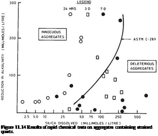 Подпись: Figure 11.14 Results of rapid chemical tests on aggregates containing strained quartz.