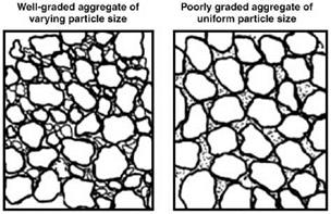 GRADING OF AGGREGATES