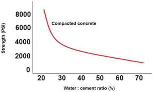 . WATER/CEMENT RATIO OF CONCRETE MIXES